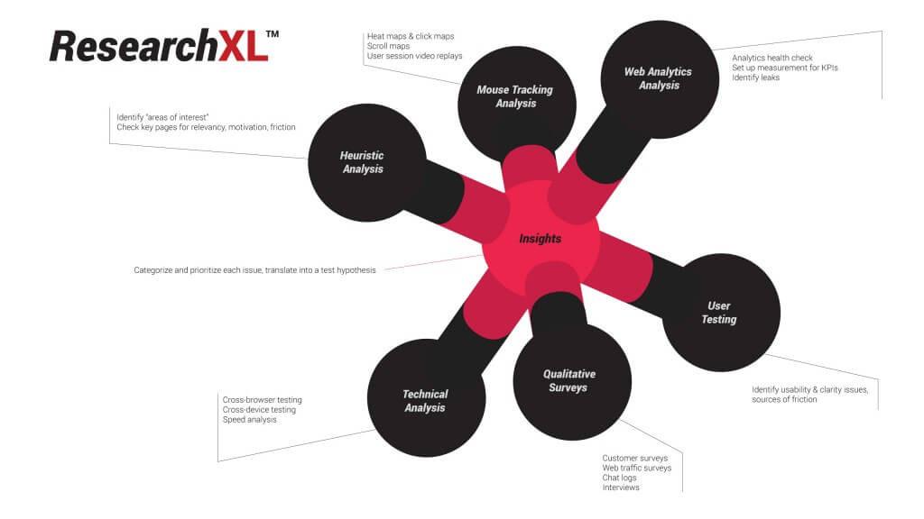 ConversionXL framework