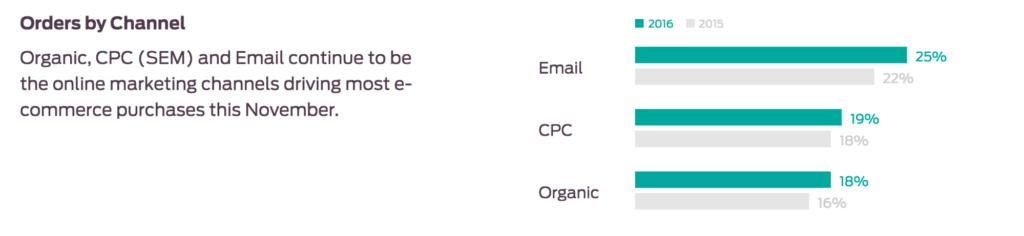 revenue channels