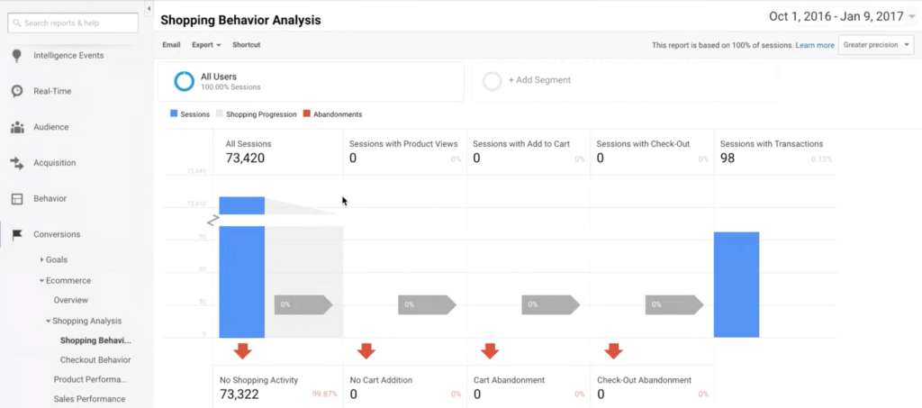 shopping behavior analysis report google analytics