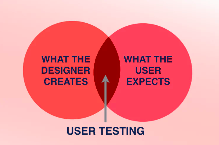 what is User testing?