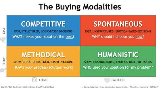 buyer modalities best practices