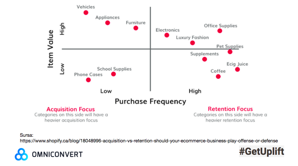 acquisition vs retention