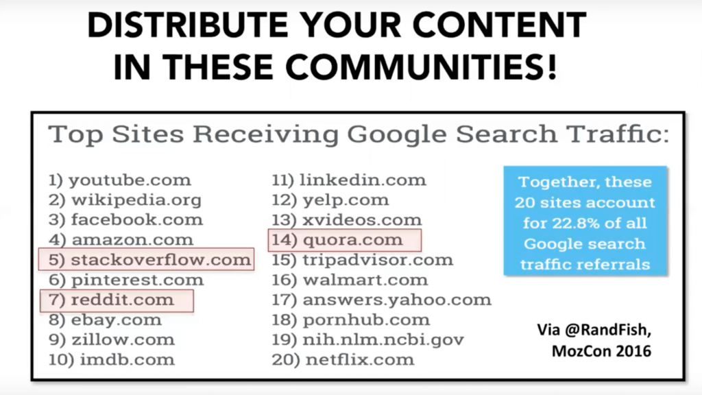 best communities to promote content