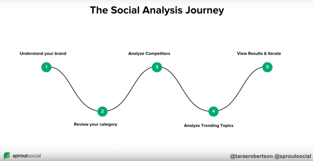 social listening journey