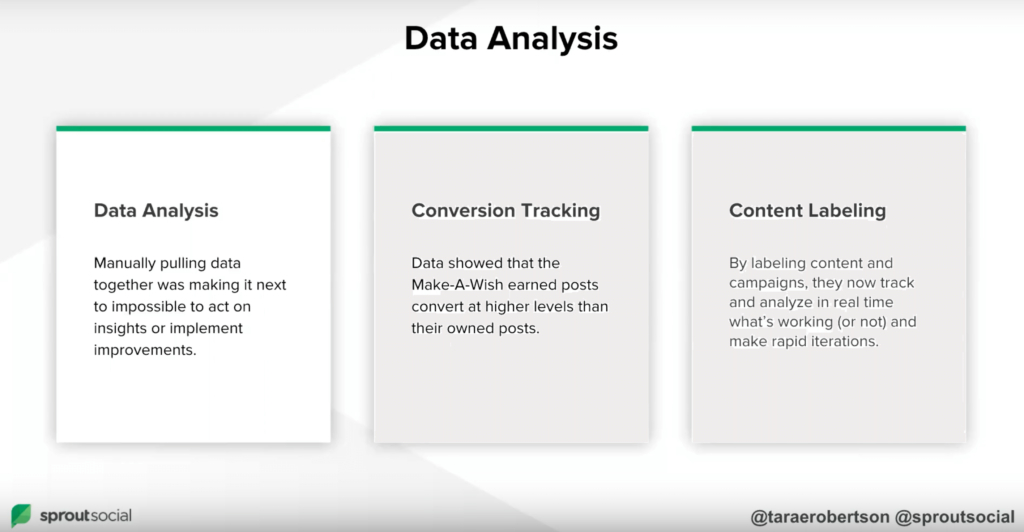 Content Labeling As Well By Their They Can Track And Analyze In Real Time What Was Working To Make Rapid Iterations