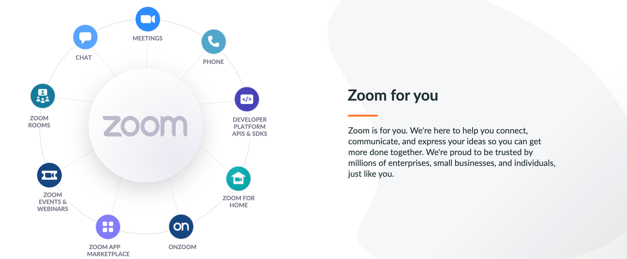 Example of bullet points used on Zoom's landing page.