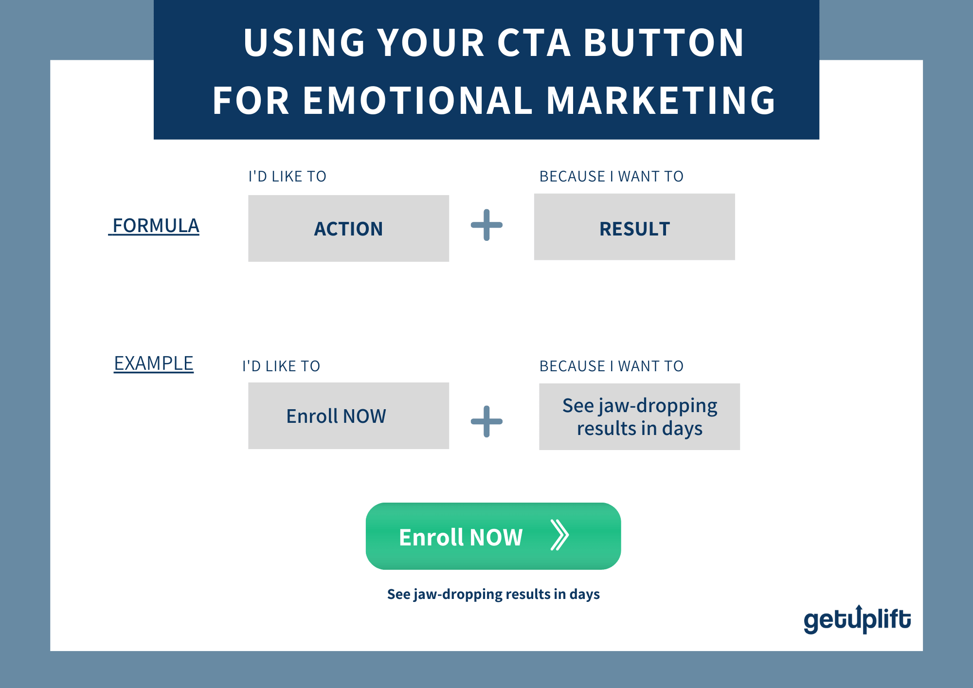 Diagram showing how to create the best call to action button for emotional marketing